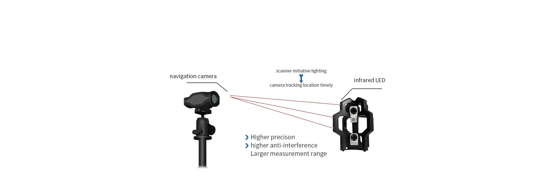 TrackScan-DUO 3D System 2