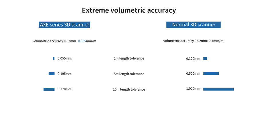 3D scanner volumetric accuracy