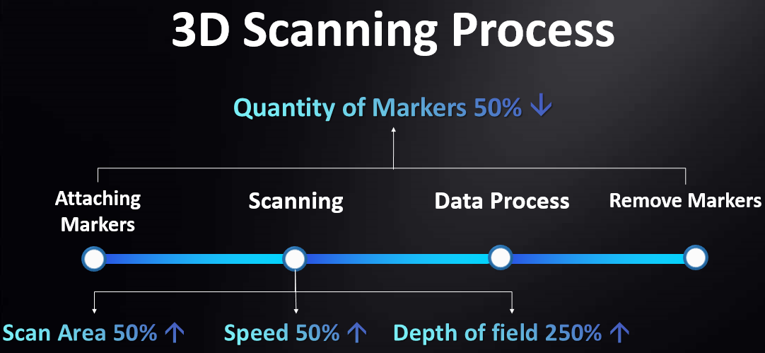 Efficient scanning process