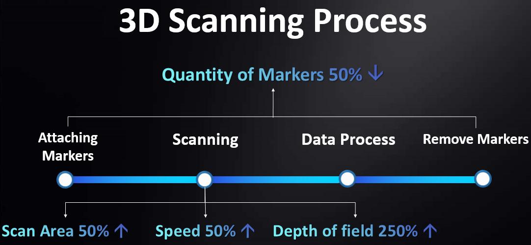 Efficient scanning process