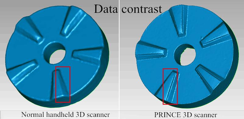 3d data contrast